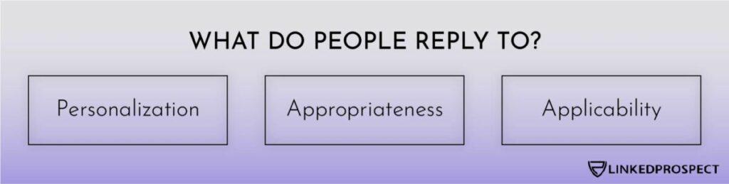 Personalization, Appropriateness, Applicability
